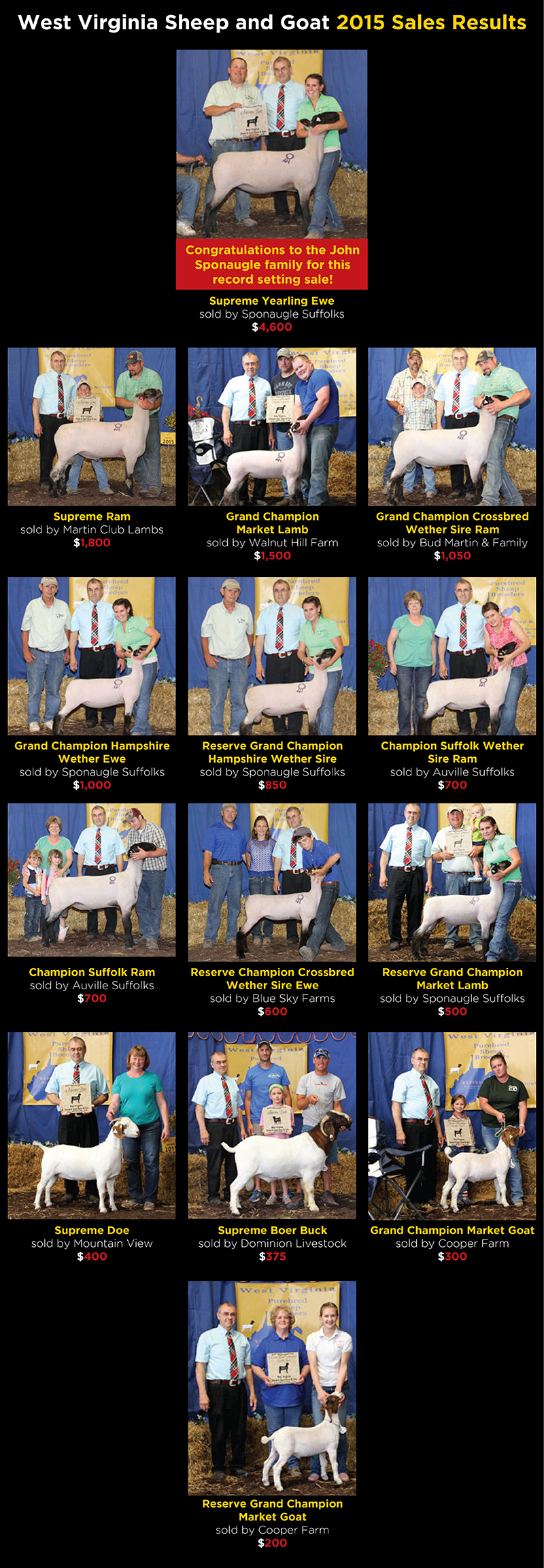 West Virginia Sheep and Goat Sale :: Past Sale Results